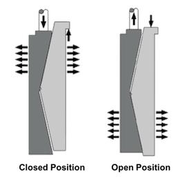Expanding gate functioning