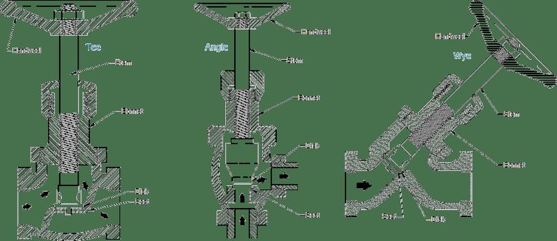 Desain globe valve : Tee Pattern atau Z-body, Angle Pattern dan Wye Pattern atau Y-body.