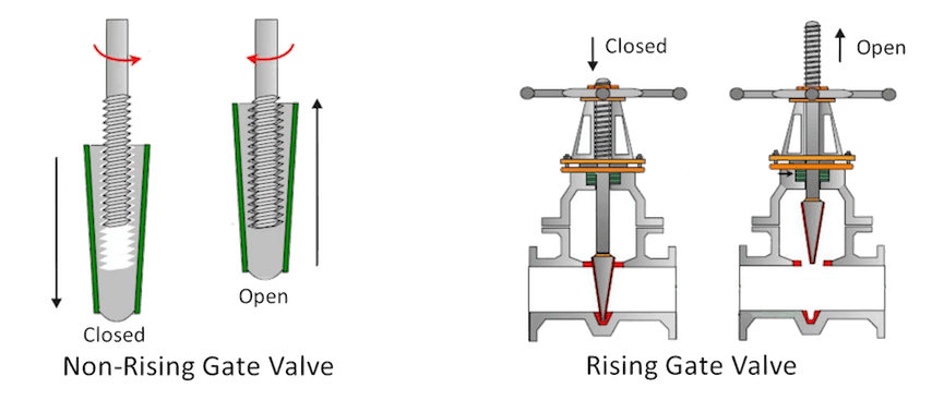 Mekanisme rising stem gate valve dan non-rising stem gate valve