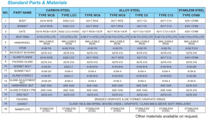 Standard Parts & Materials Cast Steel Globe Valve